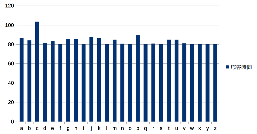 https://corgi-lab.com/blog/wp-content/uploads/2018/01/time-attack_result.png